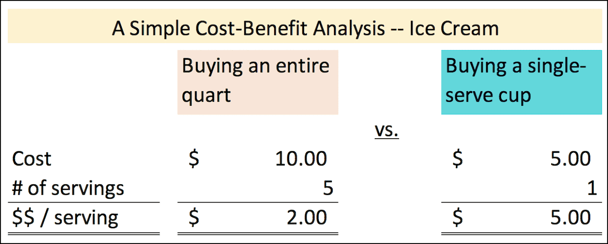 A simple analysis of the cost of ice cream per serving