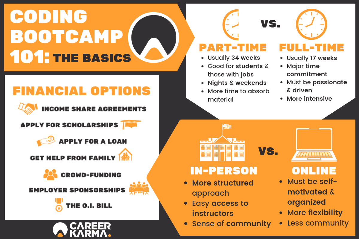 What Is a Coding Bootcamp, and How Does It Work? | Career ...