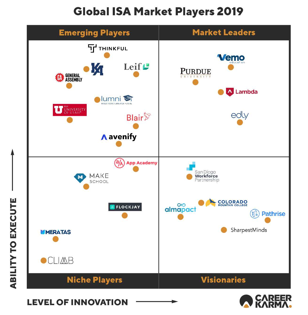 Global Income Share Agreement (ISA) Market Players Quadrant