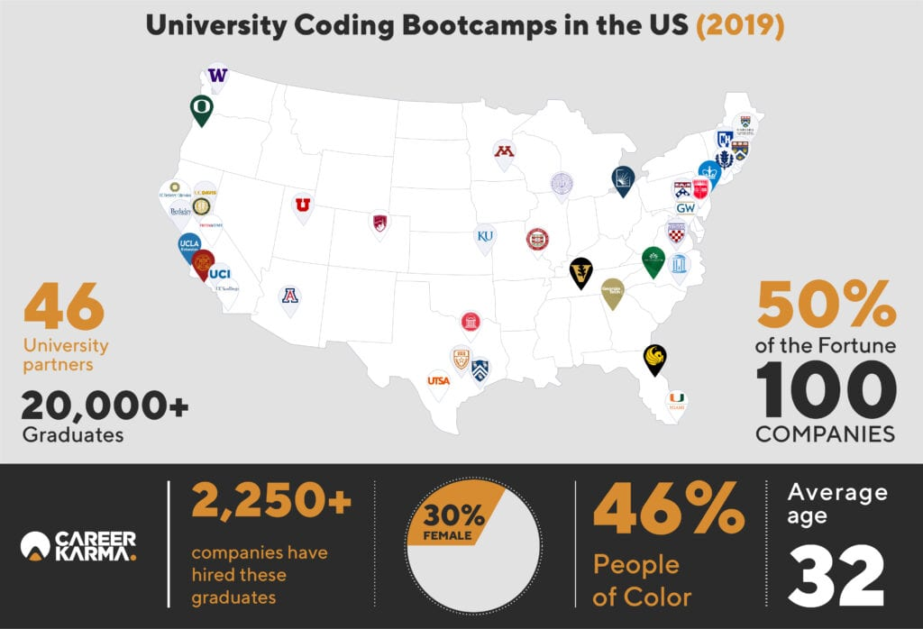 University Coding Bootcamps in the US (2019)
