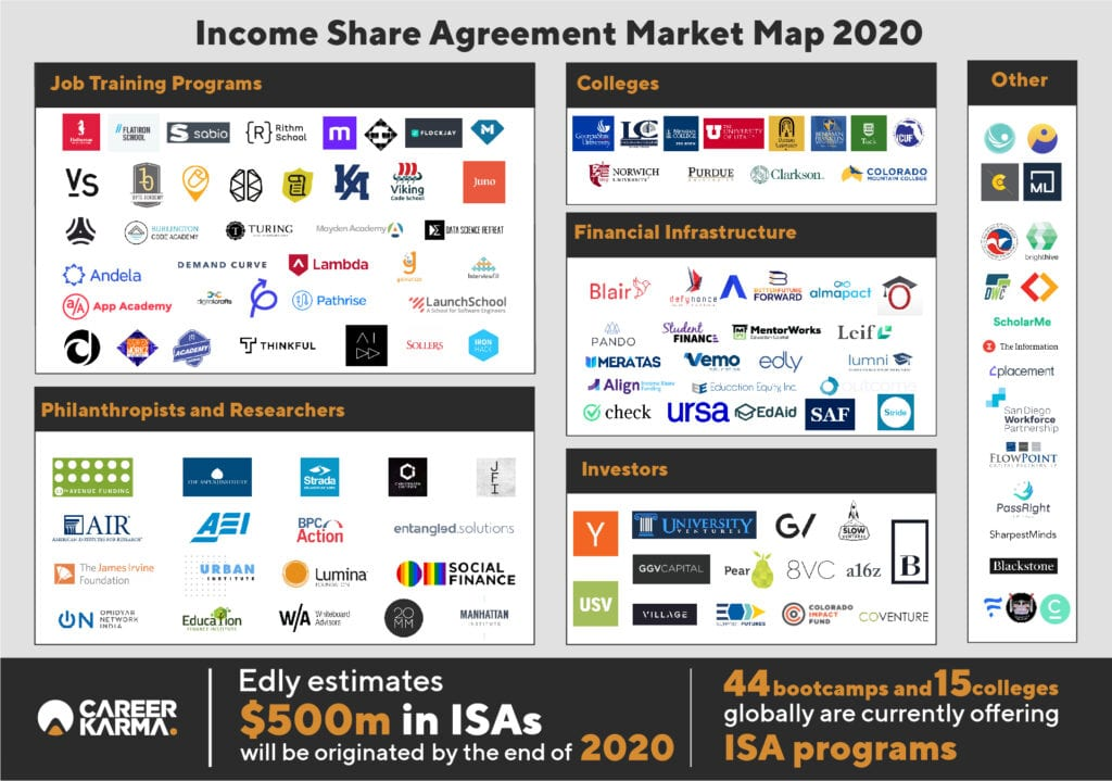 Income Share Agreement Market Map, 2020