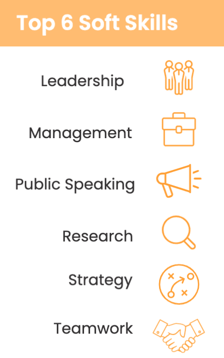 Top 6 Soft Skills: Leadership Management Public Speaking Research Strategy Teamwork