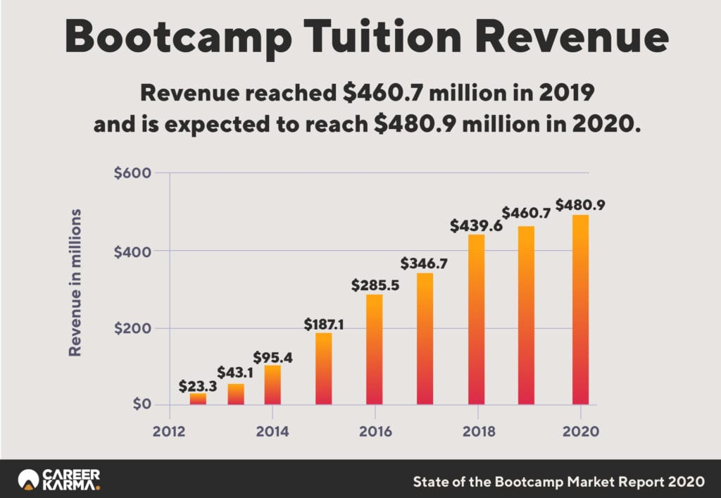 Bootcamp Tuition Revenue