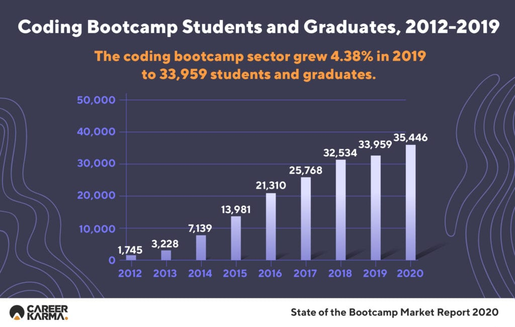 Coding Bootcamp Students and Graduates, 2012-2019