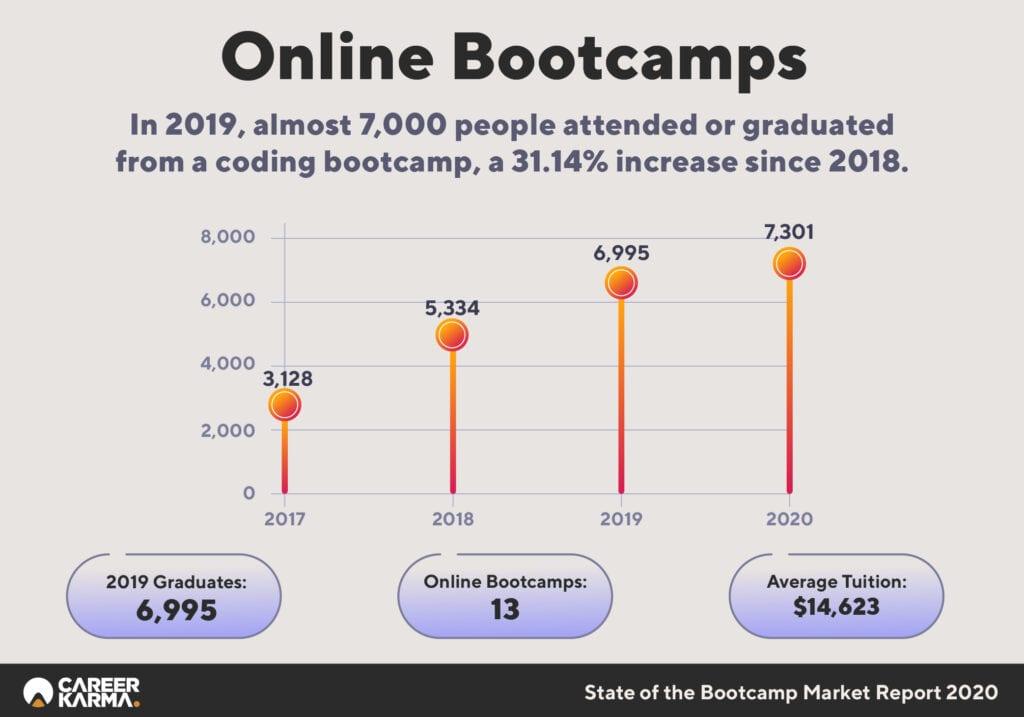 Historical Online Bootcamp Alumni, 2017-2020